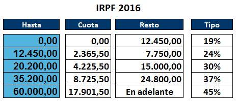 irpf2016